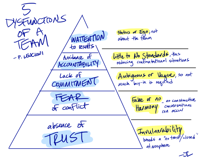 5 dysfunctions pyramid